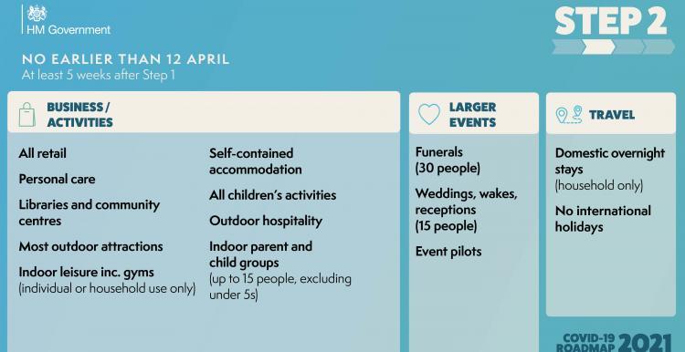 Lockdown road map step 2 12th April