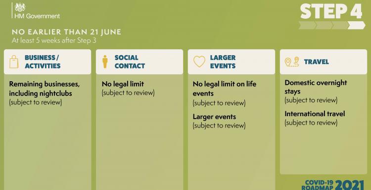 Lockdown road map step 4 21st June